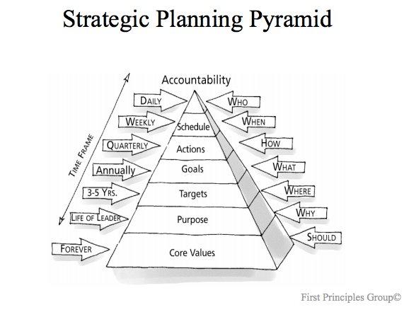 planning-pyramid