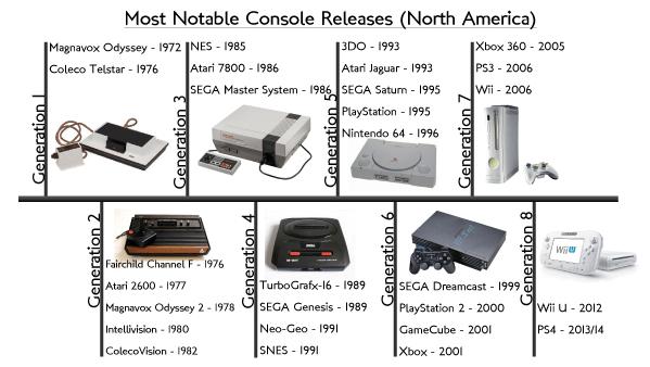Video Game Console History Brighton Lite