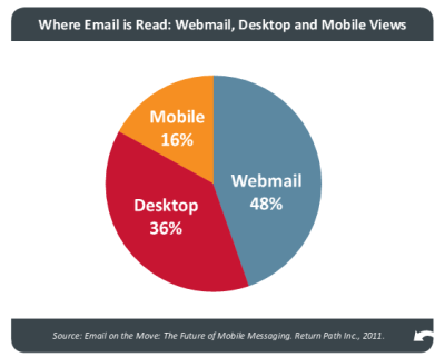 Where email is read - mobile, webmail, desktop