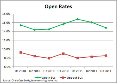 Open rates of opt-in and opt-out messages