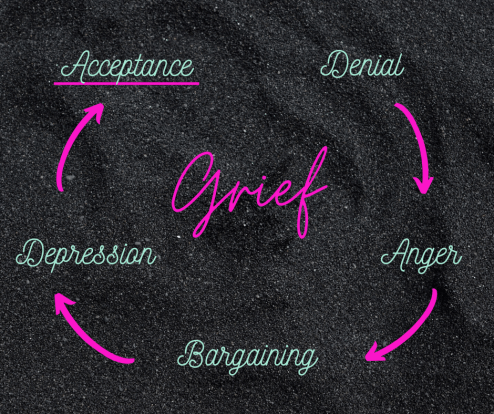An image of the cycle of grief in coloured writing on a black grainy background. Grief is written in big letters in the middle. And surrounding it are the other parts of the cycle of grief - Denial, Anger, Depression, Acceptance. Each word is linked to the next by an arrow.