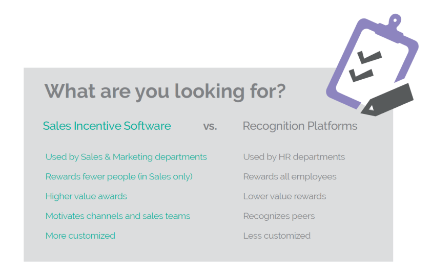 sales incentive software versus recognition software