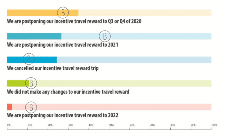 IRF Survey for Incentive Travel Outlook on COVID-19