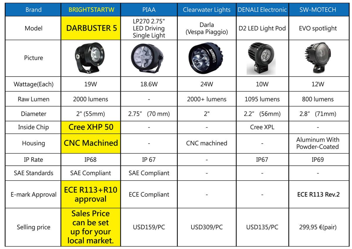 Motorcycle auxiliary lights reference chart for famous brands review