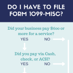 All About Forms 1099-MISC and 1099-K