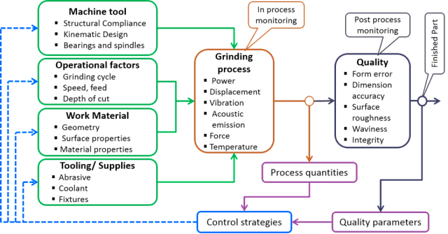 System Approach to Grinding