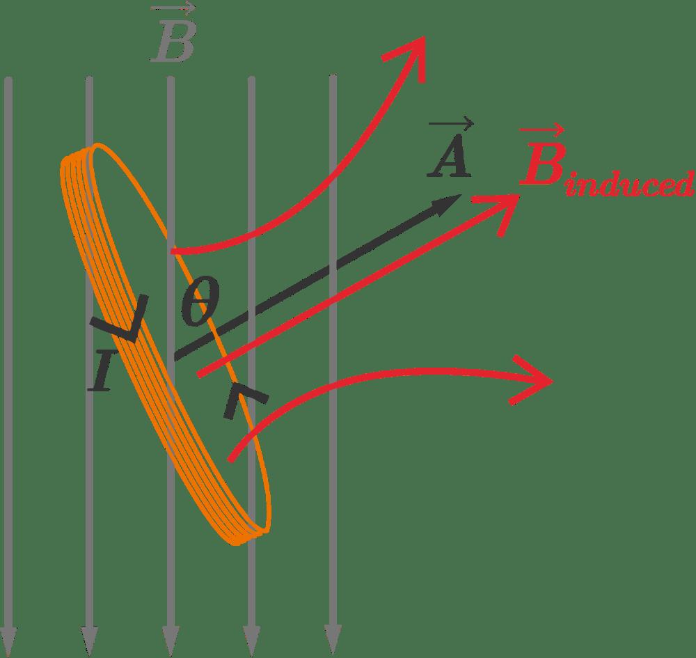 medium resolution of as the coil tilts the area vector vec a