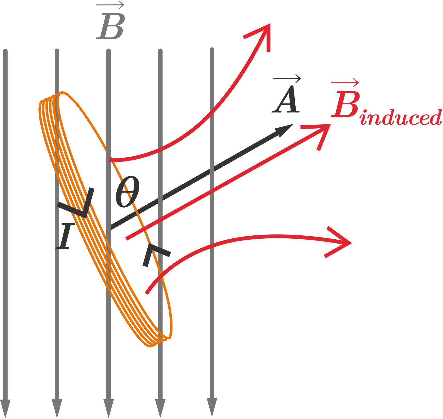 hight resolution of as the coil tilts the area vector vec a