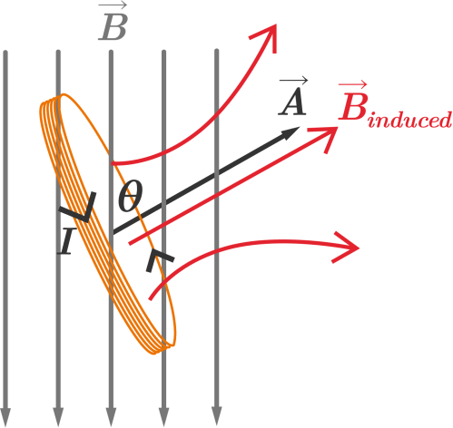 small resolution of as the coil tilts the area vector vec a