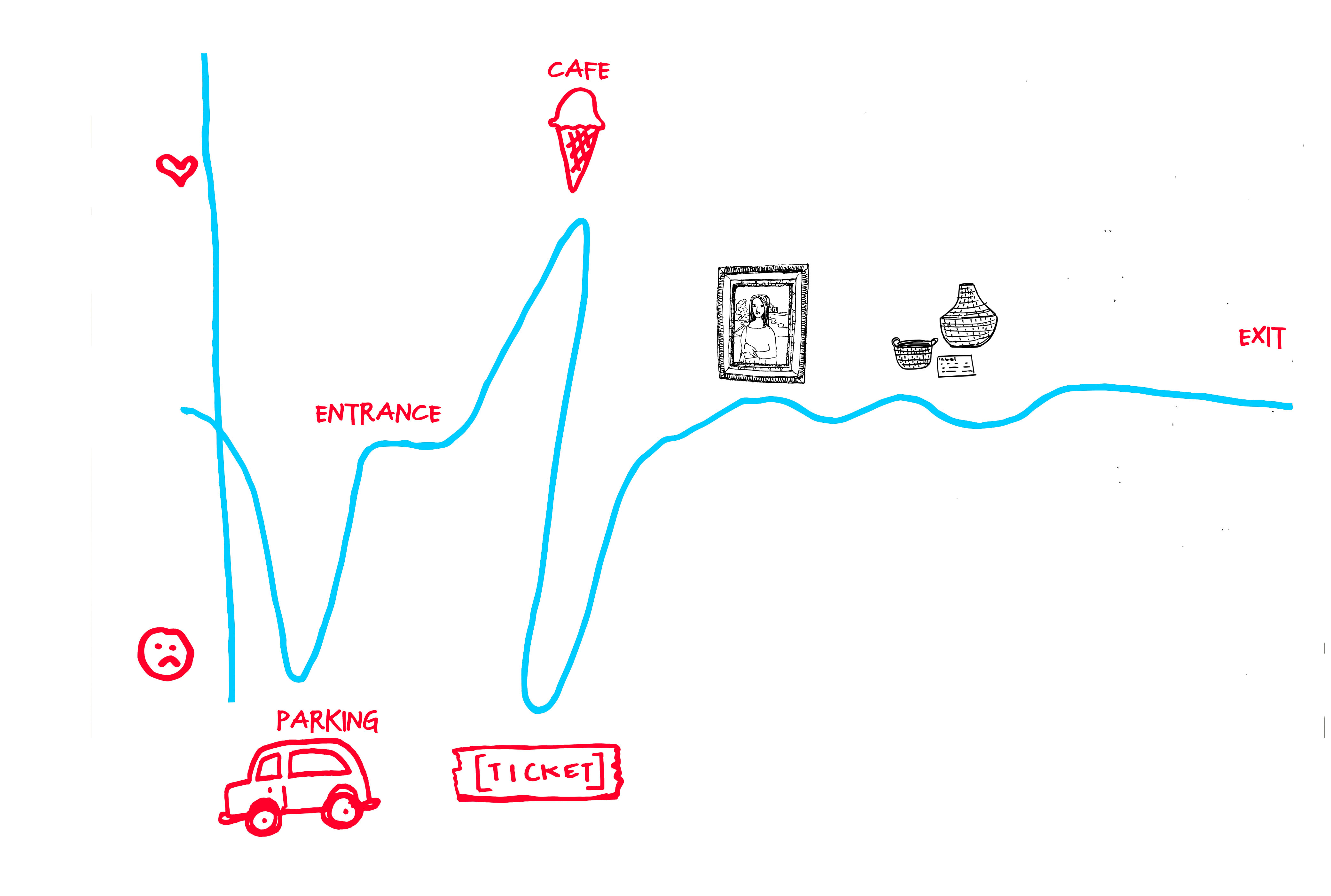 Its Not The Destination OR Journey Mapping For Museums Brilliant - How to draw a process map