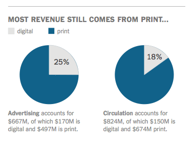 Most revenue still comes from print...