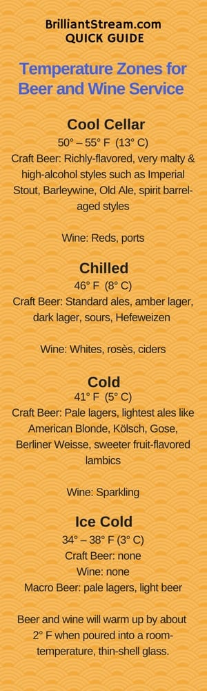 craft beer bar temperature guidelines