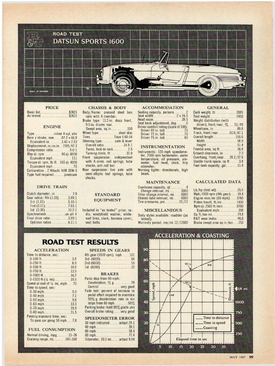 Road & Track Road Test: 1967 Datsun Sports 1600 Roadster