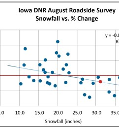 the iowa august roadside survey ars through 2018 shows that the percentage change per year in the quail count has been less than zero following winters  [ 1800 x 1087 Pixel ]