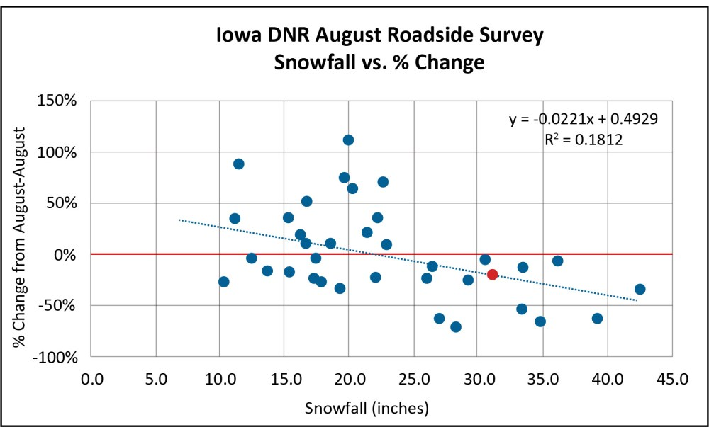 medium resolution of the iowa august roadside survey ars through 2018 shows that the percentage change per year in the quail count has been less than zero following winters
