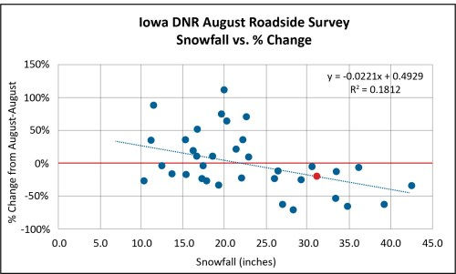 small resolution of the iowa august roadside survey ars through 2018 shows that the percentage change per year in the quail count has been less than zero following winters
