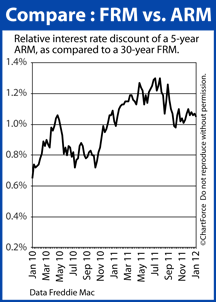 Comparing 30-year fixed to 5-year ARM