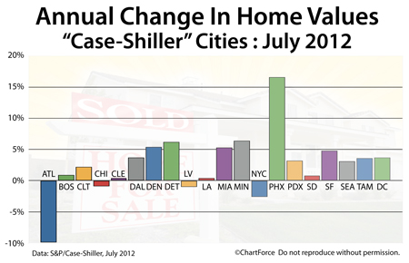 Case-Shiller Index annual change July 2012