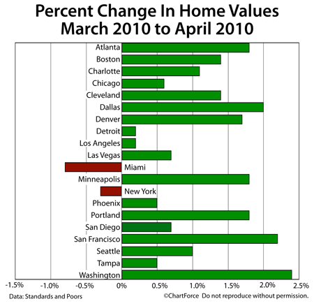Case-Shiller Change In Home Values Mar-Apr 2010