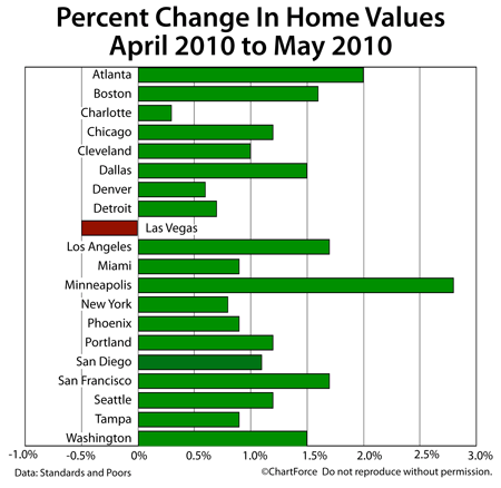 Case-Shiller Change In Home Values April-May 2010