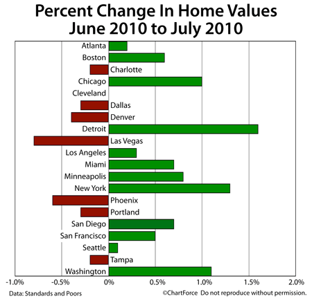 Case-Shiller Change In Home Values June-July 2010