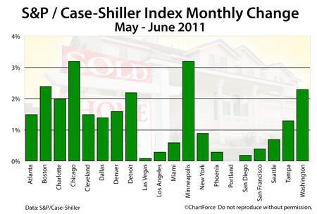 Case-Shiller Changes May to June 2011