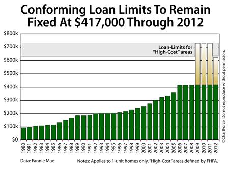 Conforming loan limits (1980-2012)