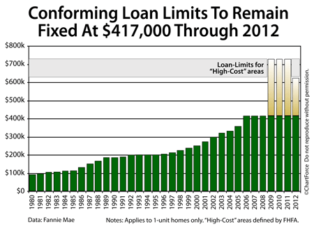Conforming loan limits (1980-2012)