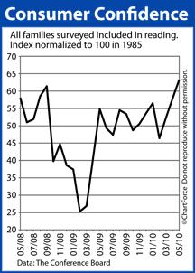 Consumer Confidence Index May 2008-May 2010