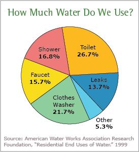 EPA water usage chart