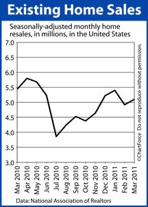 Existing Home Sales Mar 2010-Mar 2011