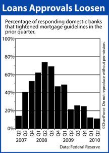 Senior Loan Officer Opinion Survey on Bank Lending Practices