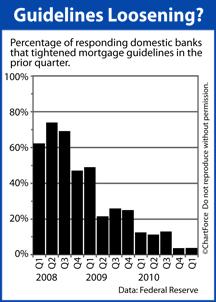 Fed Senior Loan Officer Survey Q1 2011