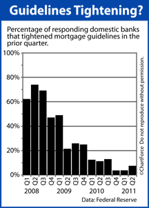 Mortgage guidelines tightening