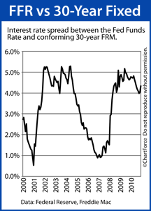 Fed Funds Rate vs Mortgage Rates (2000-2010)
