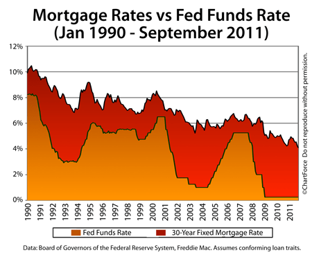 Comparing 30-year fixed to Fed Funds Rate (1990-2011)