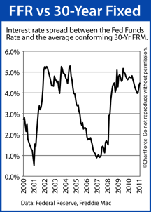 Fed Funds Rate vs Conforming Fixed Rate (2000-2010)