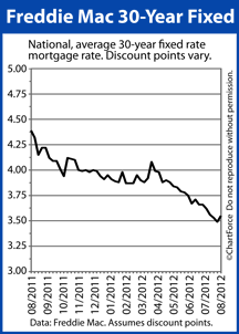 30-year fixed rate mortgage rate
