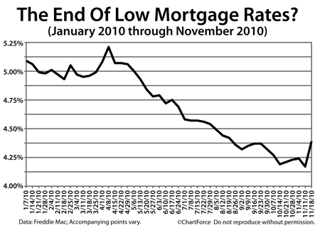 Freddie Mac mortgage rates (January - November 2010)