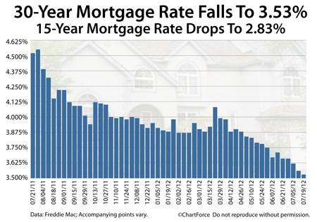 Freddie Mac Mortgage Rates