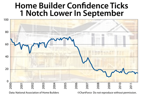 Home builder confidence 2000-2011