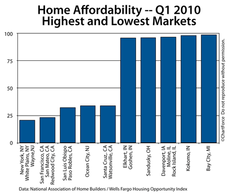 Home Affordability - Top and Bottom 5 markets 2010 Q1