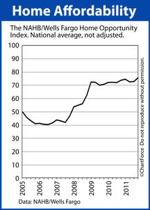 Home Opportunity Index (2005-2012)