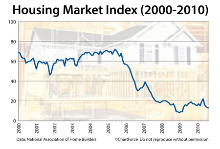 Housing Market Index (2000-2010)