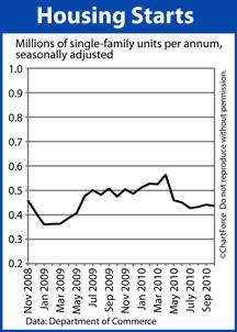 Housing Starts (Nov 2008-Oct 2010)