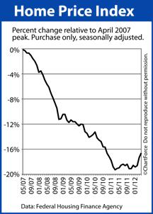 HPI from April 2007 peak
