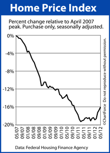 Home Price Index from peak