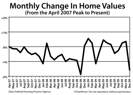 Monthly changes in Home Price Index Since April 2007