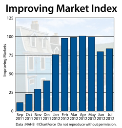 Improving Market Index July 2012