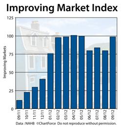 Improving Market Index September 2009